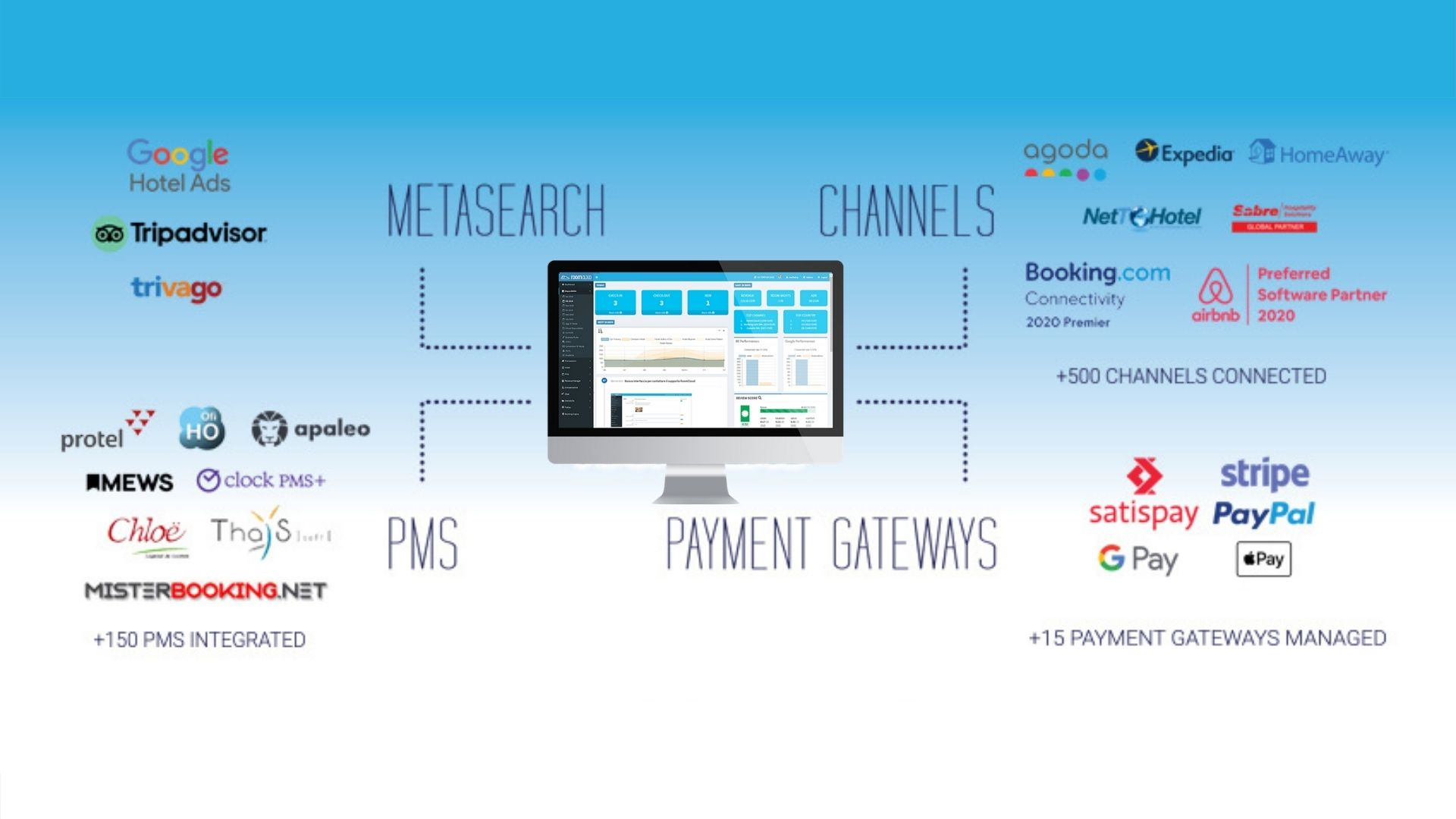 RoomCloud channel manager